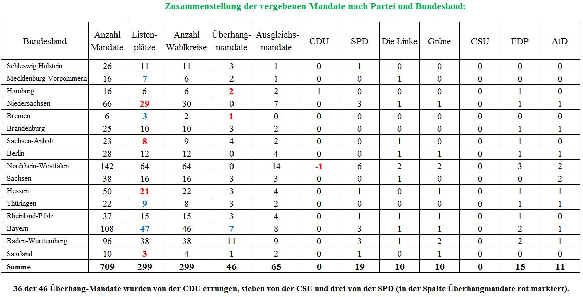 Mandate Bundestagswahl 2017 n. Partei und Bundeland