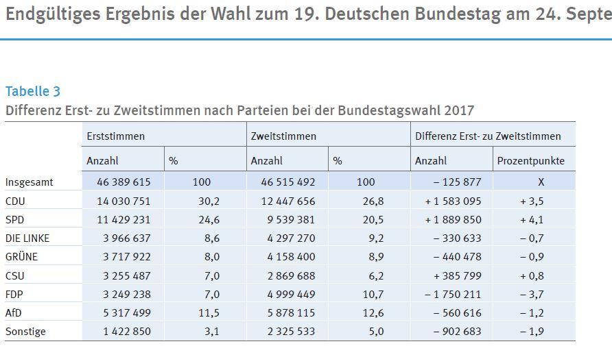 Bundestagswahl 2017 Abweichungen Erst- Zweitstimmen